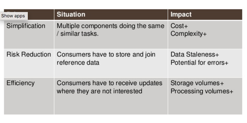 UBS strives for simplification, risk reduction and efficiency with data distribution.