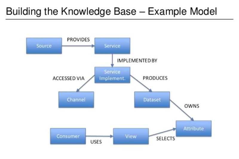 UBS knowledge base