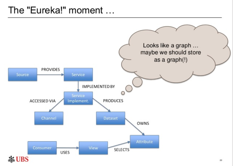 UBS's graph database eureka moment, explained.