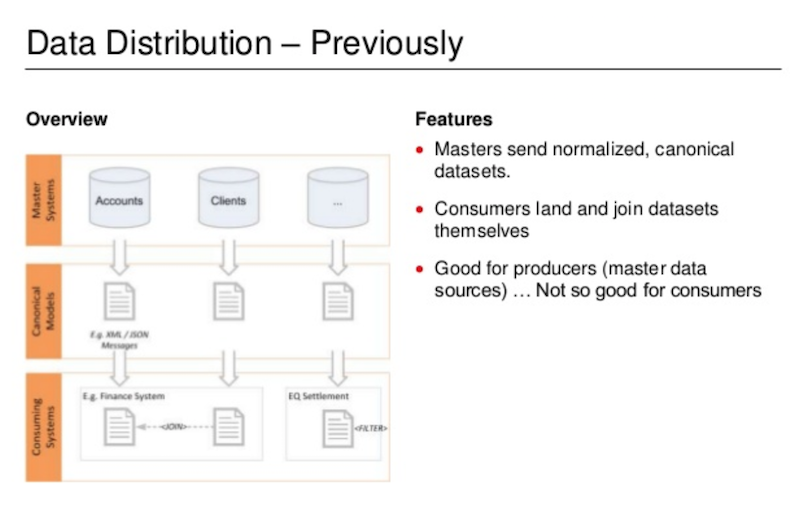 Check out UBS's previous data distribution model.