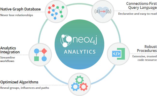 Neo4j graph analytics.