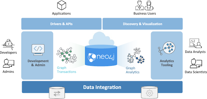 Check out Neo4j's graph platform.