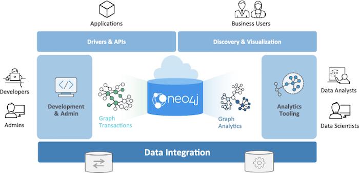 Check out Neo4j's graph platform.