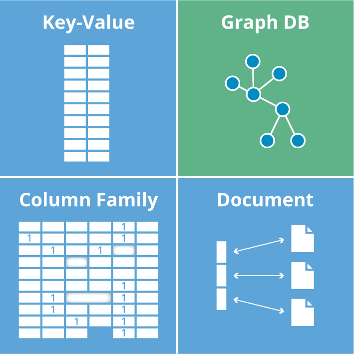A quadrant of NoSQL database technologies