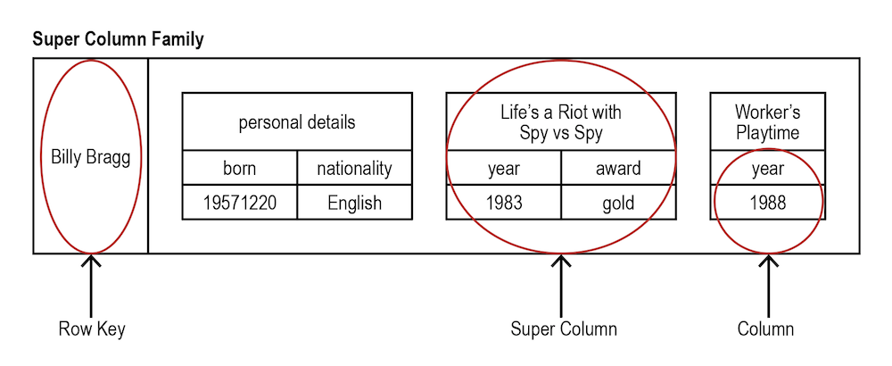 A column family data store data model