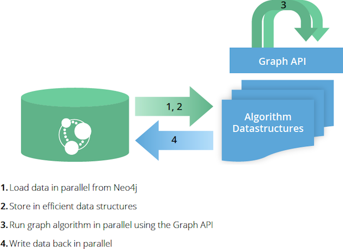 Learn how Cypher and graph algorithms work together.