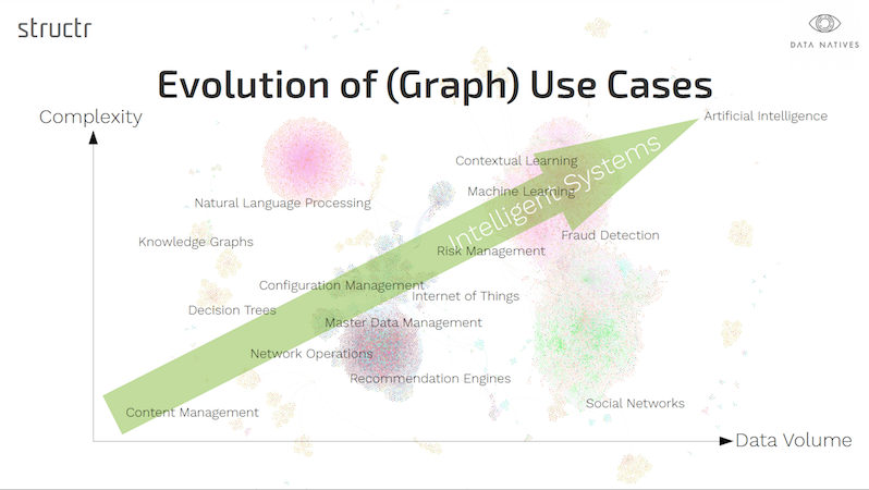 Learn about the evolution of graph database technology towards intelligent systems.