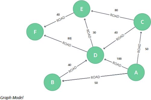 Graph algorithms and the single source shortest path.