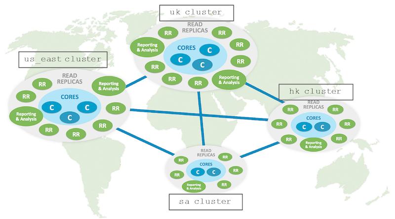 Multi-clustering in Neo4j 3.4 release