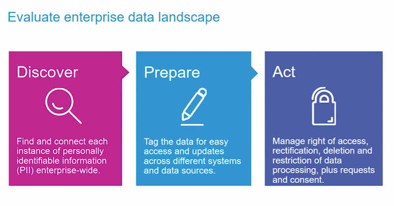 Evaluate the enterprise data landscape.