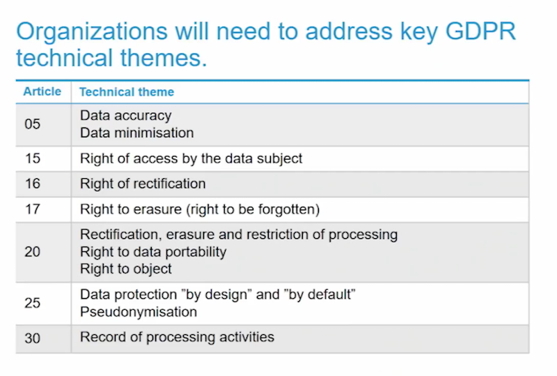 Organization will need to address key GDPR technical themes.