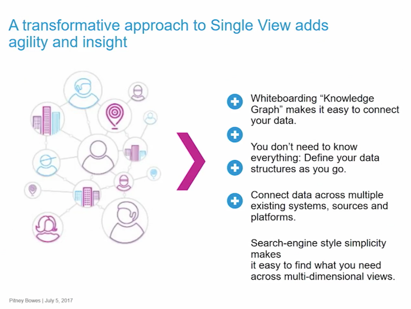A transformative approach to single view adds agility and insight.