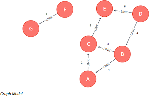 Graph depiction of Minimum Weight Spanning Tree.