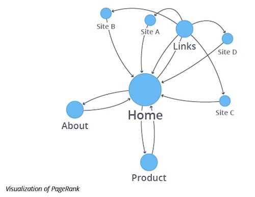 Check out this visualization of PageRank