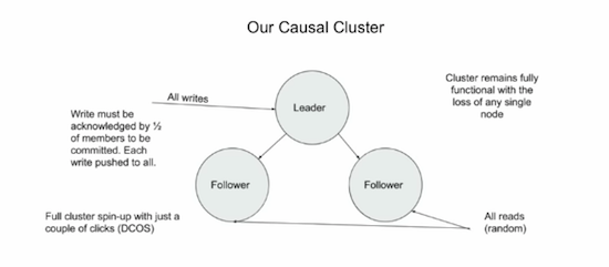 Learn more about how Behance uses Neo4j's causal clustering.