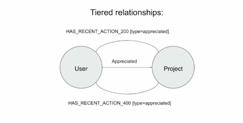 Here's Behance's tiered data relationship model.