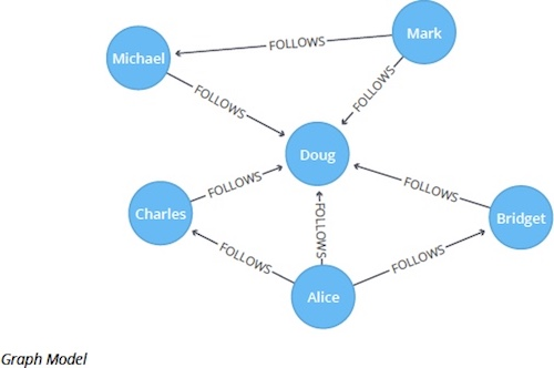 A model of Degree Centrality graph algorithm in Neo4j.