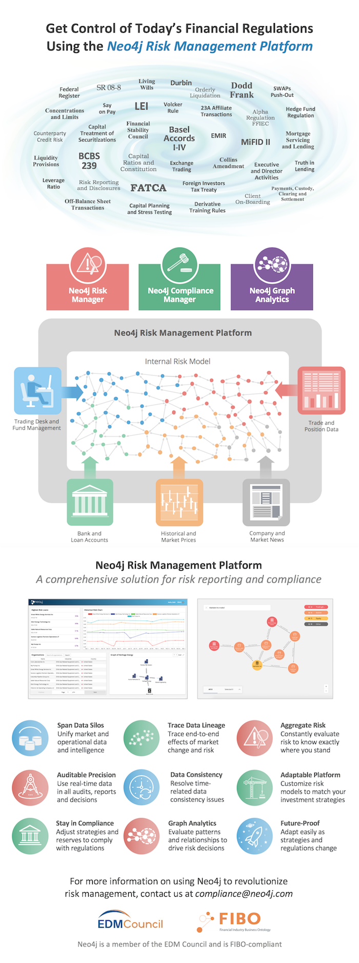 Risk management platform driven by a Neo4j graph database.