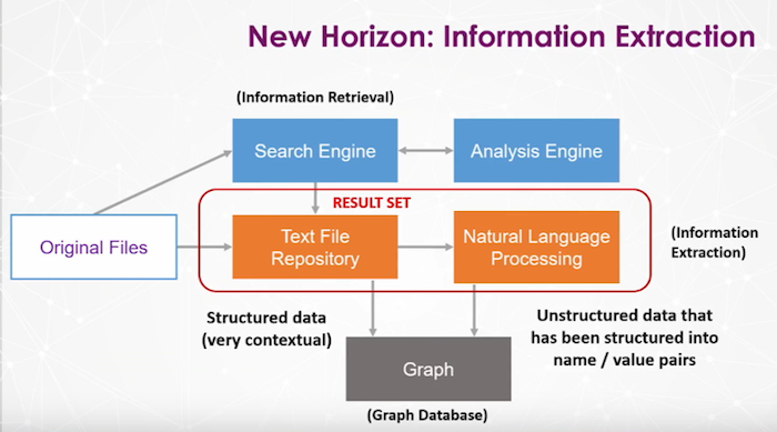 Watch Paul Starrett's presentation on how to create a searchable database with Neo4j to uncover fraud.