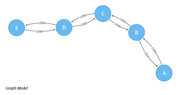 Check out this example of the Closeness Centrality graph algorithm.