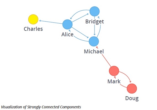 Data visualization of the Strongly Connected Components graph algorithm in Neo4j.