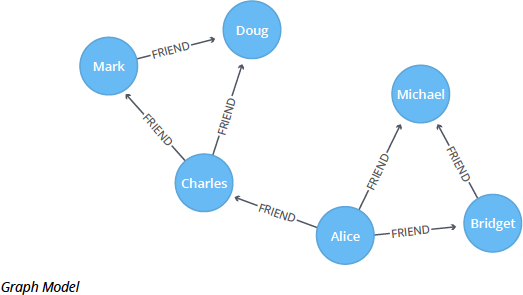 Check out the Louvain Modularity graph model.