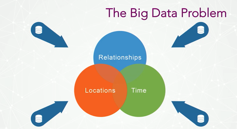 Check out this look at the big data problem.