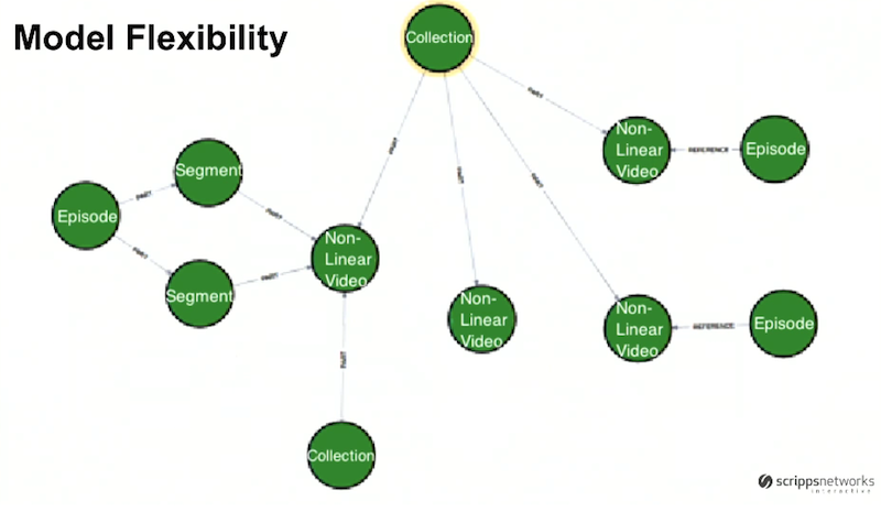 Graph database model flexibility
