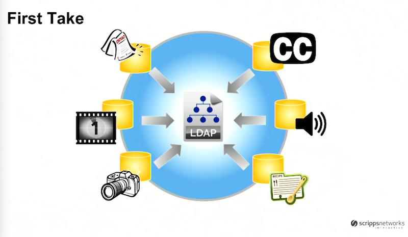 LDAP database