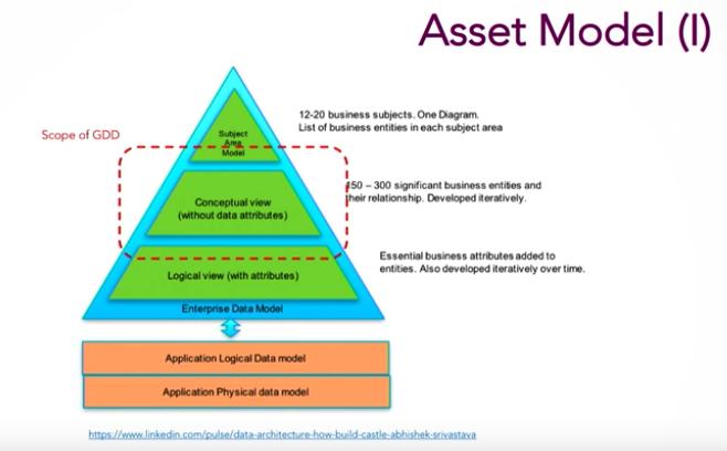 A data asset model