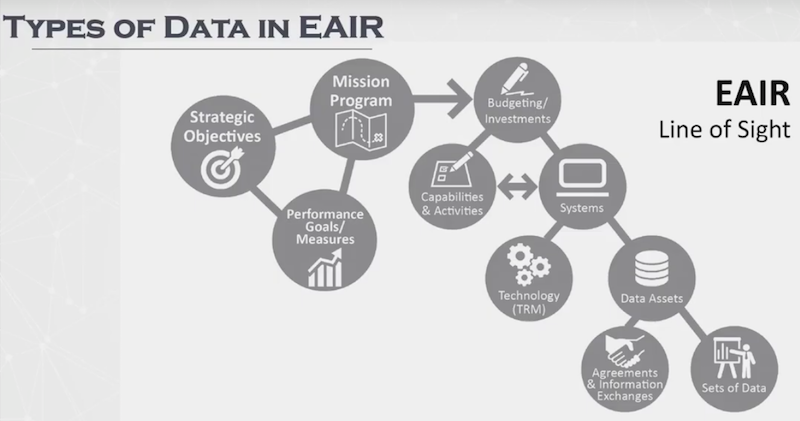 Discover types of data in EAIR.