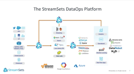 Check out StreamSets DataOps Platform.