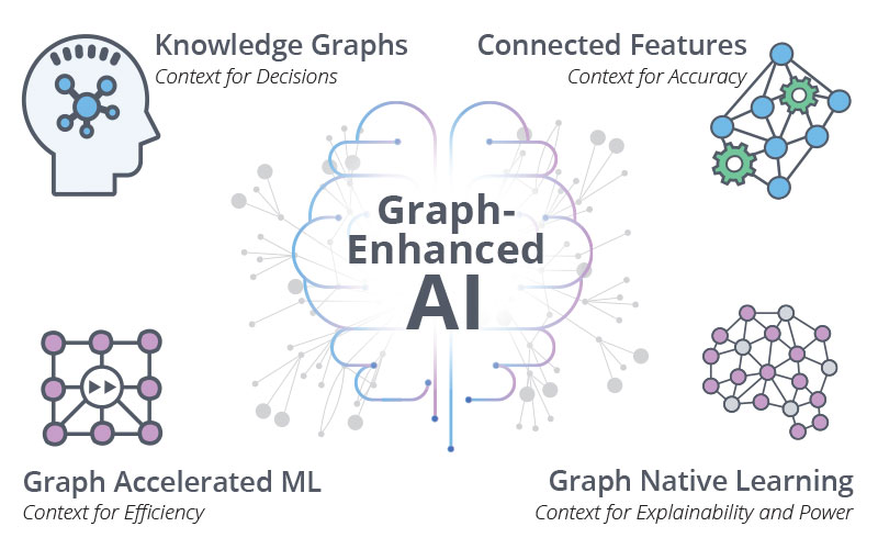 Learn how graph-enhanced AI works.