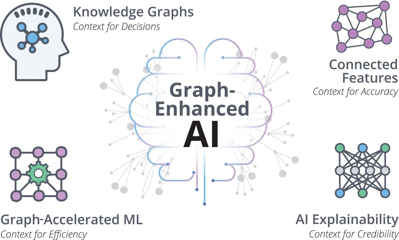 Learn how graph-enhanced AI works.