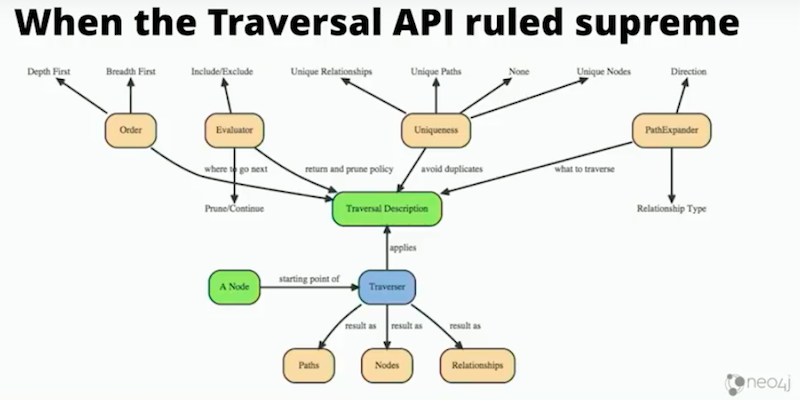 See why traversal API is difficult.