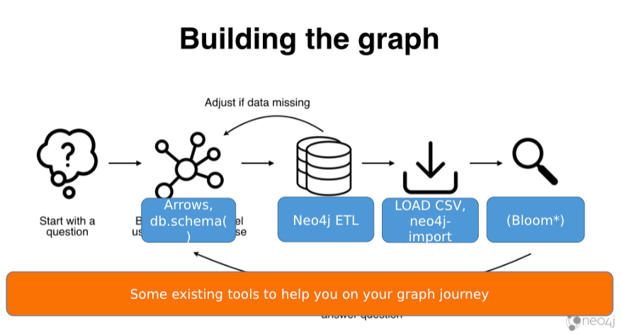 Some existing tools to help you on your graph journey