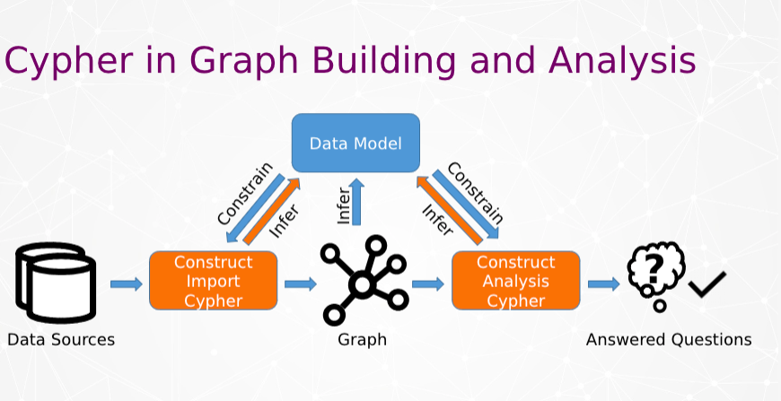 Cypher in Graph building and analysis