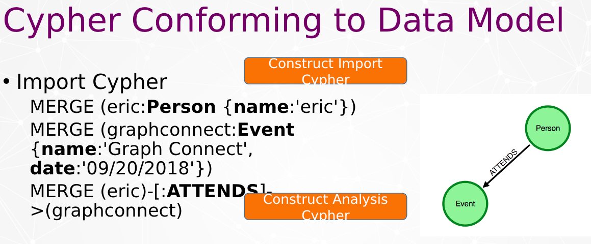 Cypher conforming to data model
