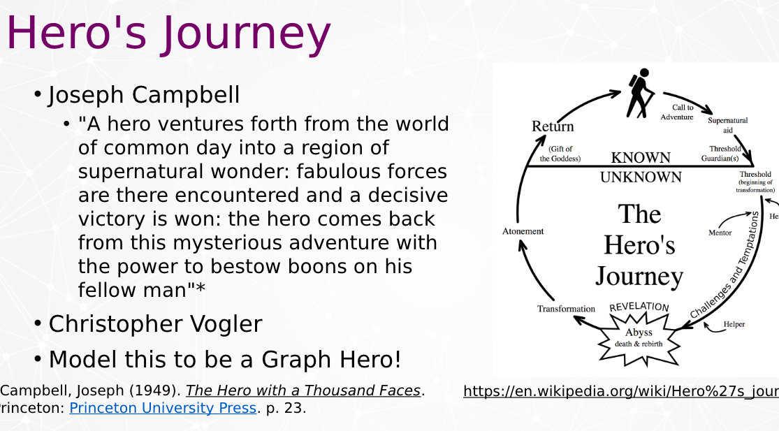 Heros journey by Joseph Campbell