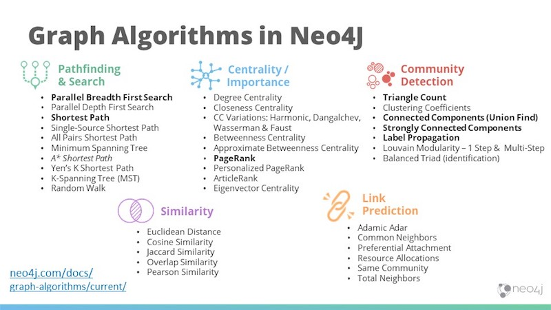 Graph algorithms in Neo4j