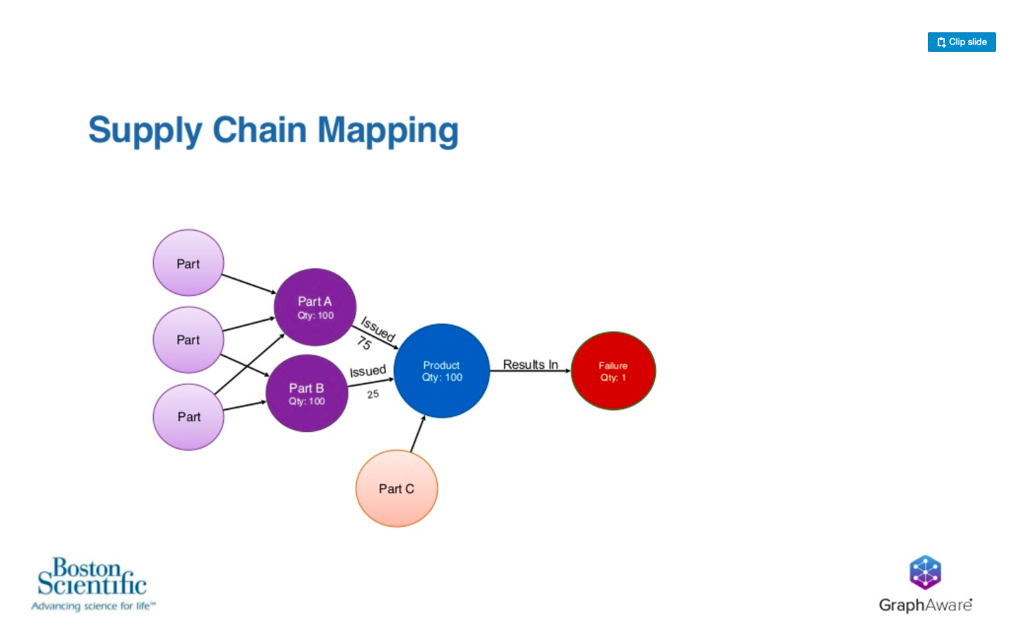 Supply chain mapping Boston scientific graph aware