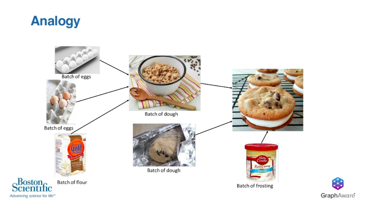 Boston scientific GraphAware cookie analogy