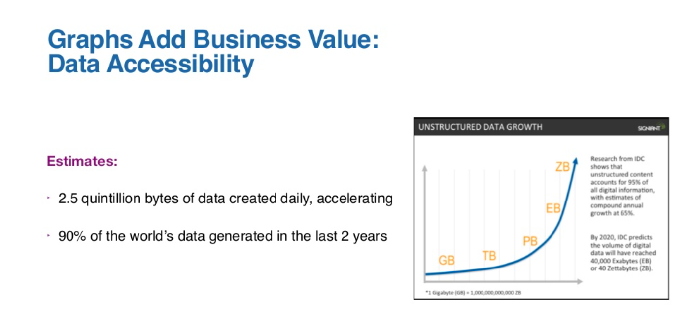 graphs add business value and data accessibility