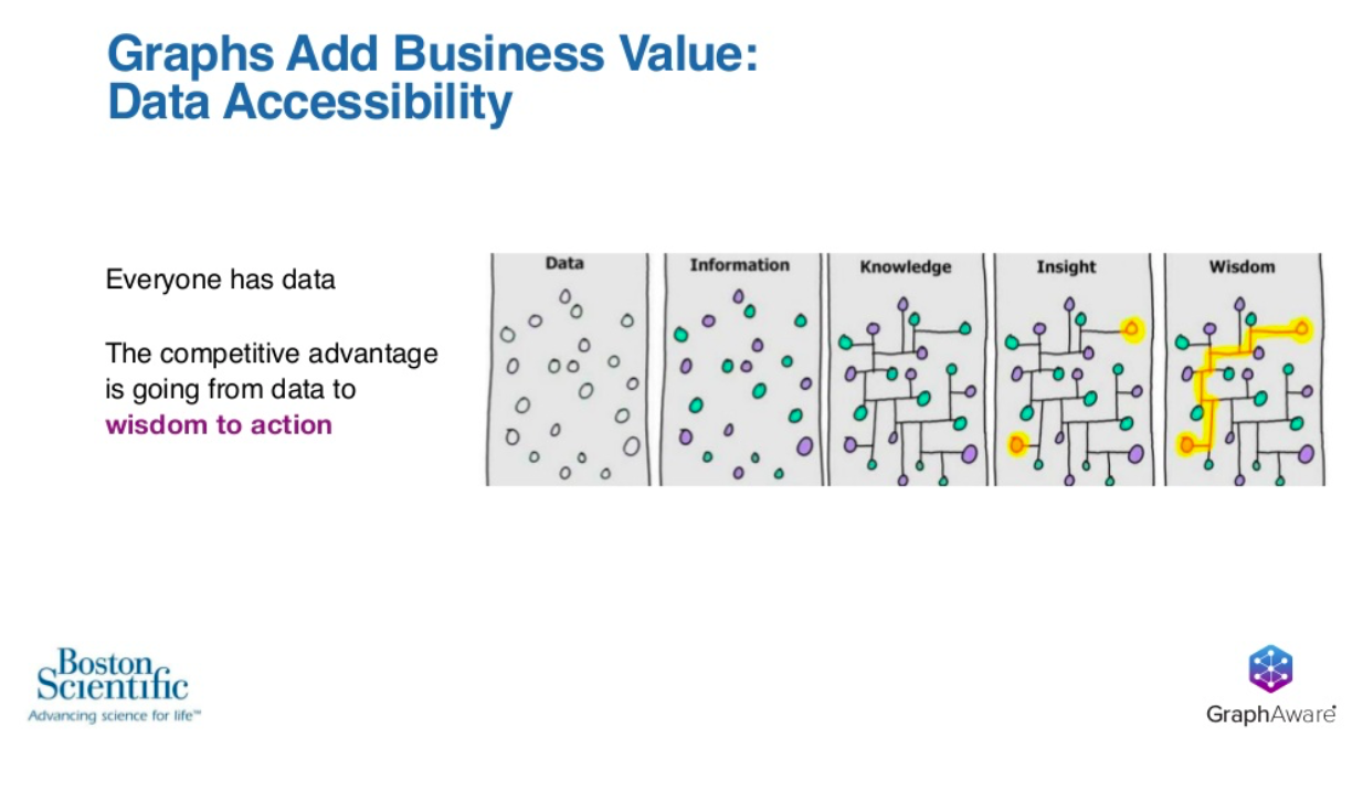 graphs add business value data accessibility competitive advantage