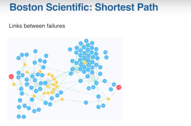 Boston scientific shortest path before failure
