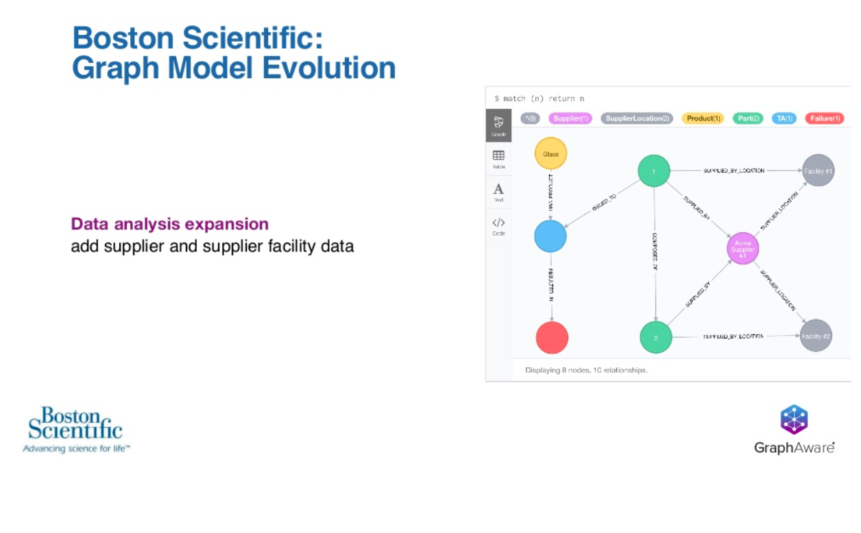 Boston Scientific graph model evolution