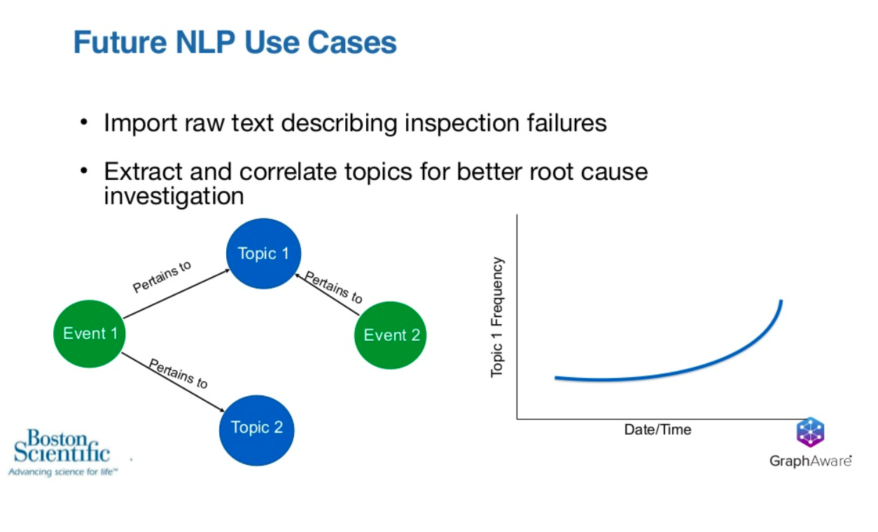 Boston Scientific different NLP use cases