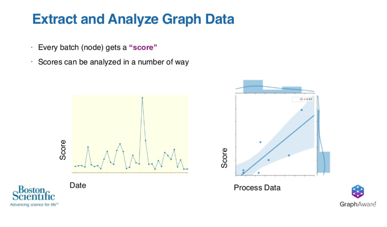 Extract and analyze graph data Boston Scientific