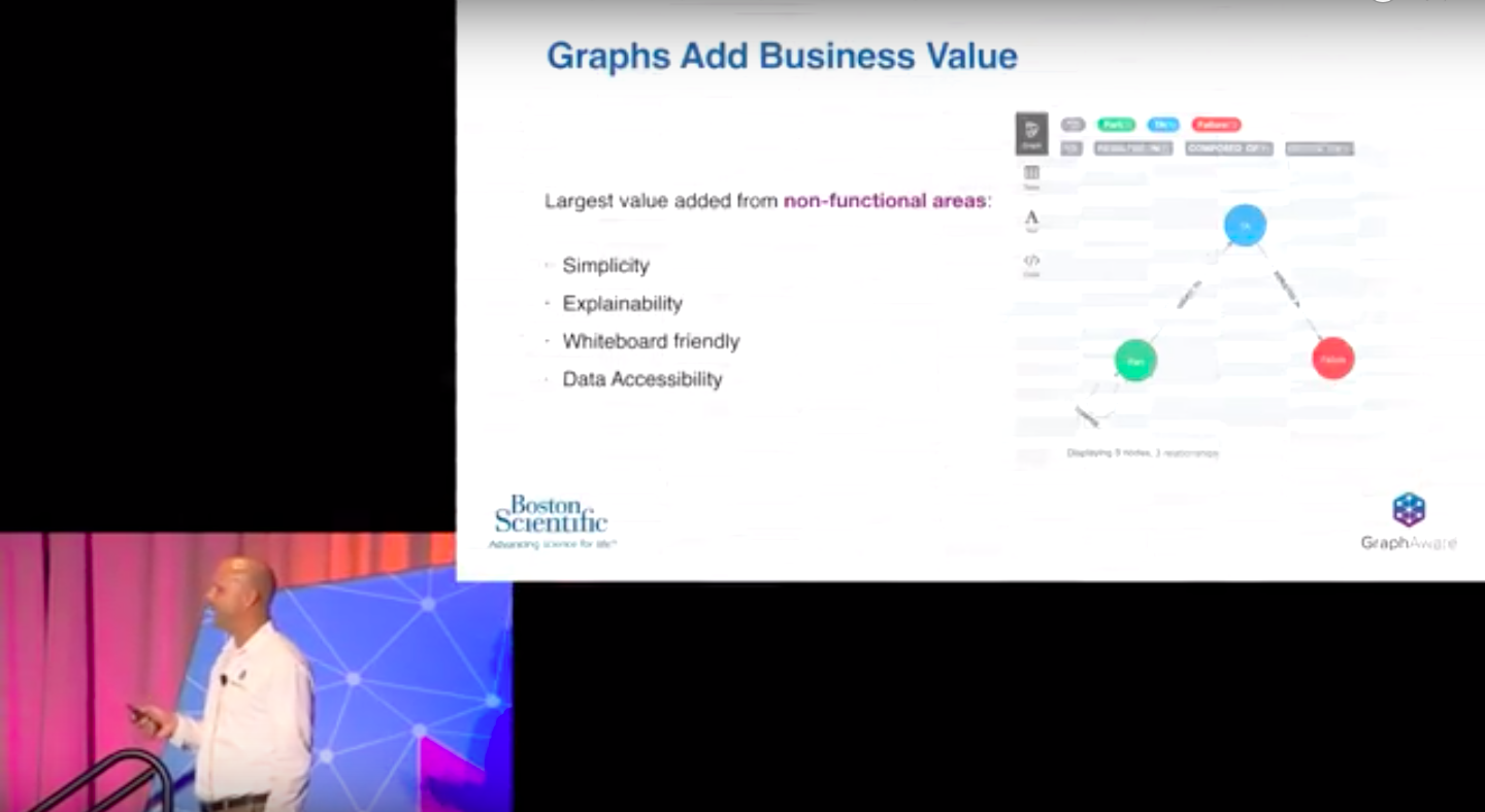 Graphs add business value GraphAware Boston Scientific