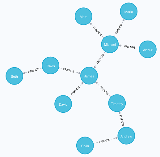 Learn about streaming graphs.